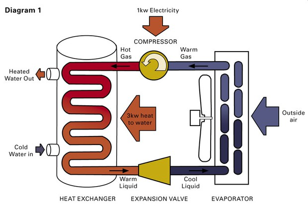 heat pump water heaters a hot commodity, but not for everyone news Air to Air Heat Pump Diagram