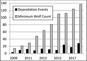 Number of confirmed depredation events and minimum wolf count (2009-2018).