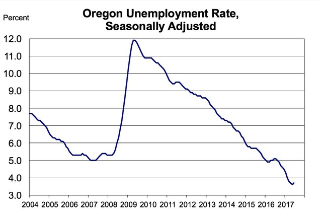 Oregon employment rate, seasonally adjusted