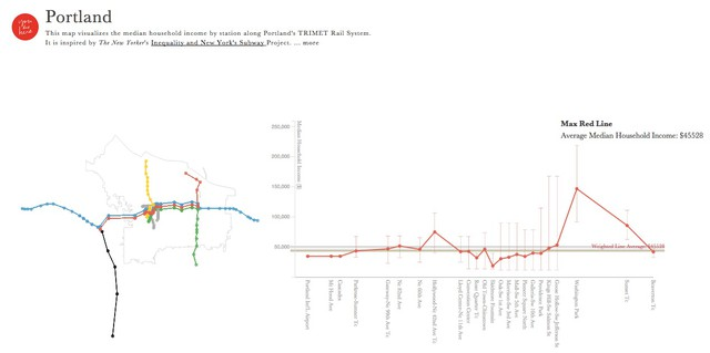 The You Are Here project determined median incomes of each TriMet MAX station based on census data.