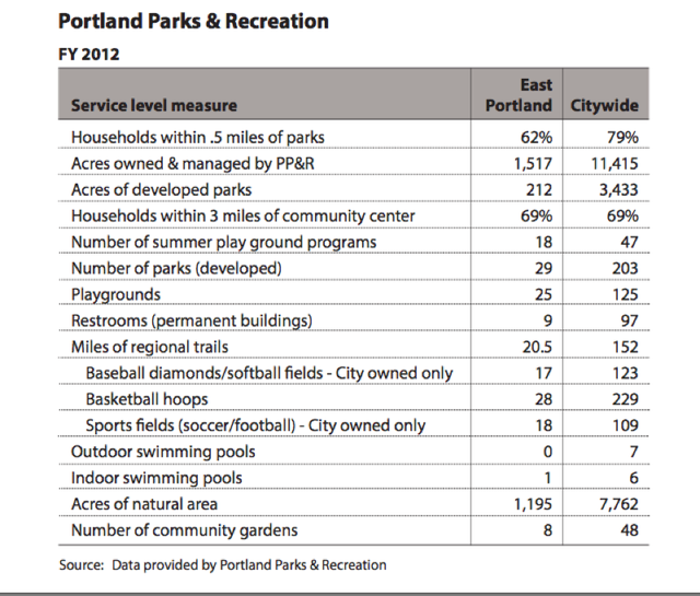 Park Services in East Portland