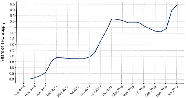 Inventory of supply of THC, the active ingredient of marijuana, by month.