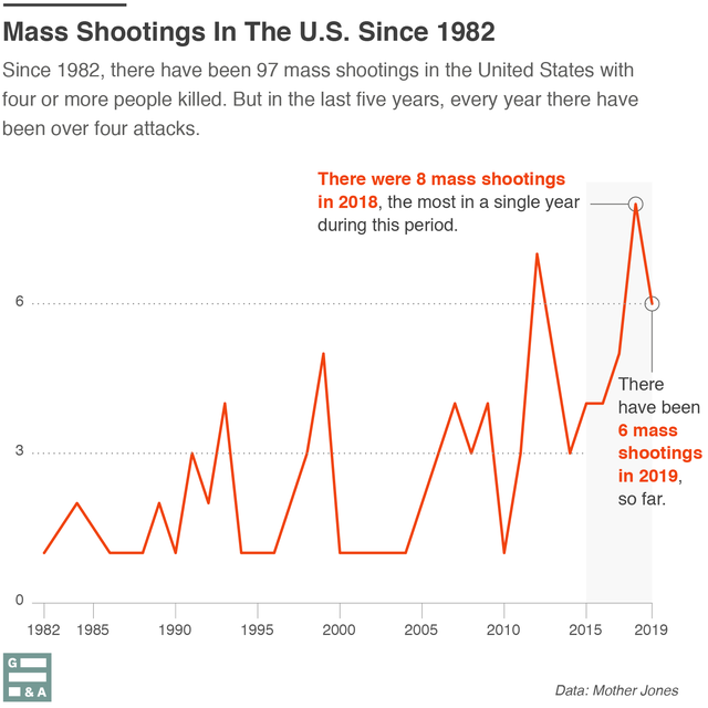 Since 1982, there have been 11 years in which four or more mass shootings have occurred. All but two of those have been since 2007.
