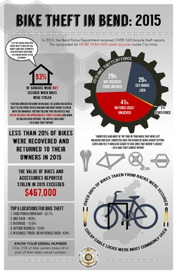 Bend Police Launch Effort To Curb Bike Thefts   News | OPB