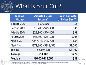 Oregon state economists say the median kicker will be $89.