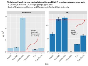 Data collected using a bike-mounted instrument show a spike in black carbon around construction sites. Black carbon is a marker for diesel particulate.