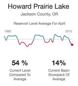 Explore 35 years of lake levels and snowpack data for Oregon and Washington in this interactive from OPB and EarthFix.