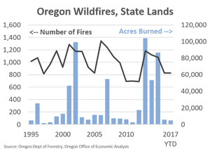 More than 500,000 acres have burned in Oregon this year, at a cost of over $200 million. Almost all of that is on private and federal lands. Wildfires and state lands have actually been low the past couple of years, following huge burns prior to that.