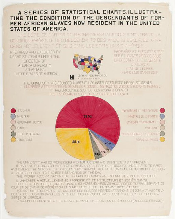 A graph displayed at the 1900 Exposition Universelle in Paris.