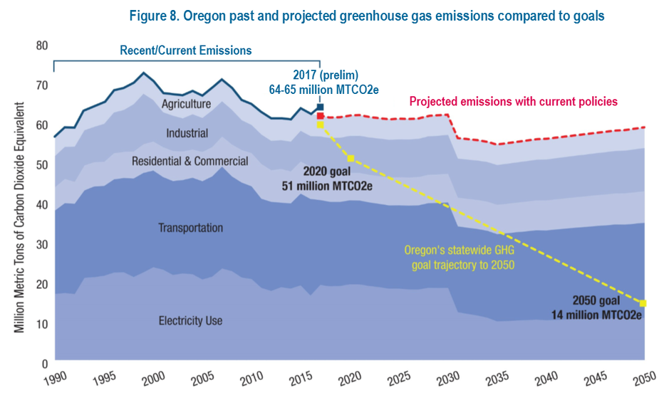Late in 2018, the Oregon Global Warming Commission reported to theLegislature where the state stood on reaching its greenhouse gas emissions reduction goals.